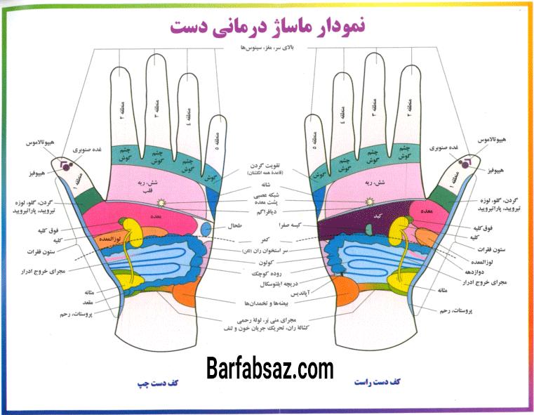 نمودار ماساژ درمانی دست